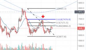 Bitcoin fibonacci 3