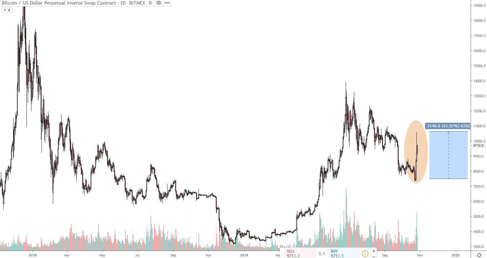 bitcoin grote stijging