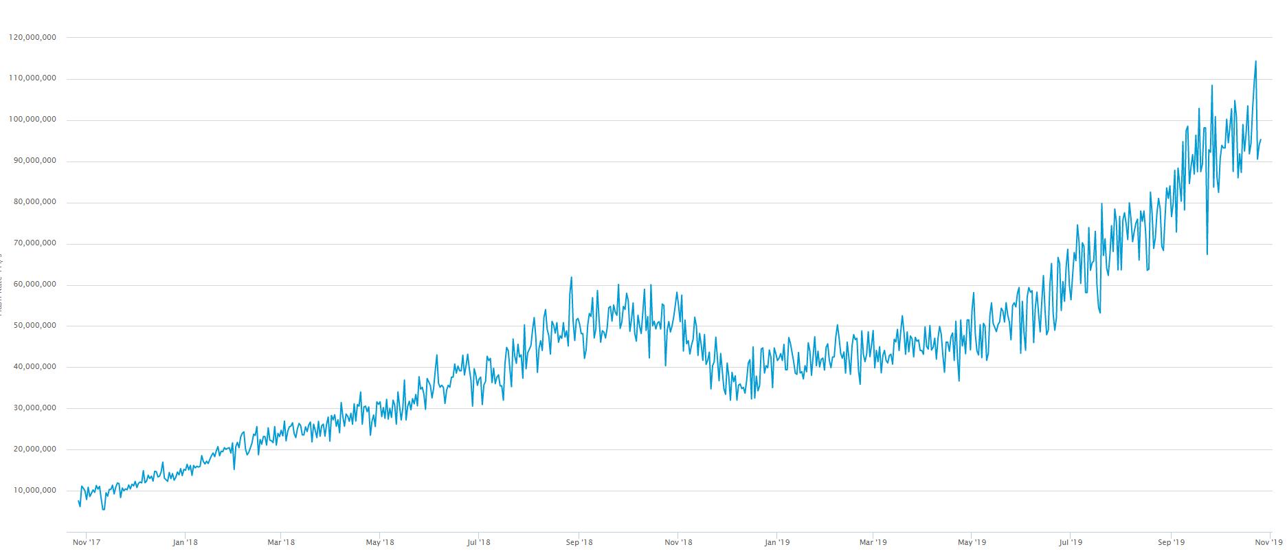 bitcoin hash rate grafiek stijging