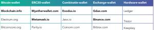 Beleggen in bitcoins, bitfolio tabel verschillende wallets