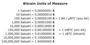 Beleggen in bitcoins, satoshi tabel stukjes bitcoin