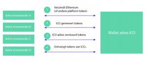 Ethereum ICO process