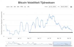 Bitcoin volatility index