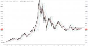 Bitcoin bollinger bands