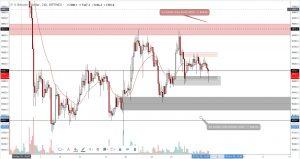 Technische analyse bitcoin prijs