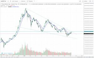 technische analyse crypto currency market cap