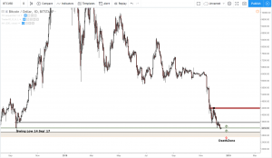 Bitcoin technische analyse 1D
