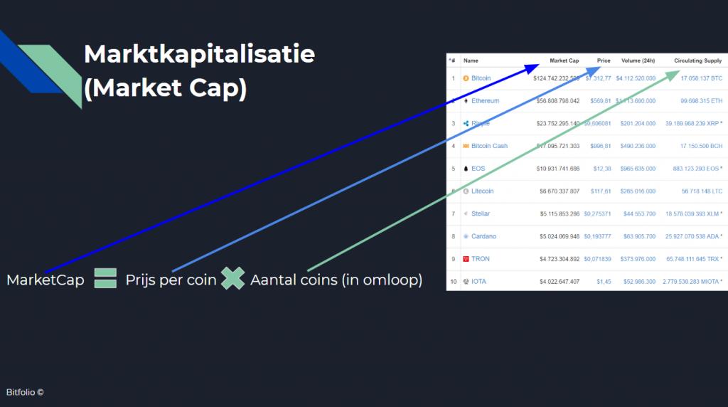 coinmarketcap uitleg bitfolio