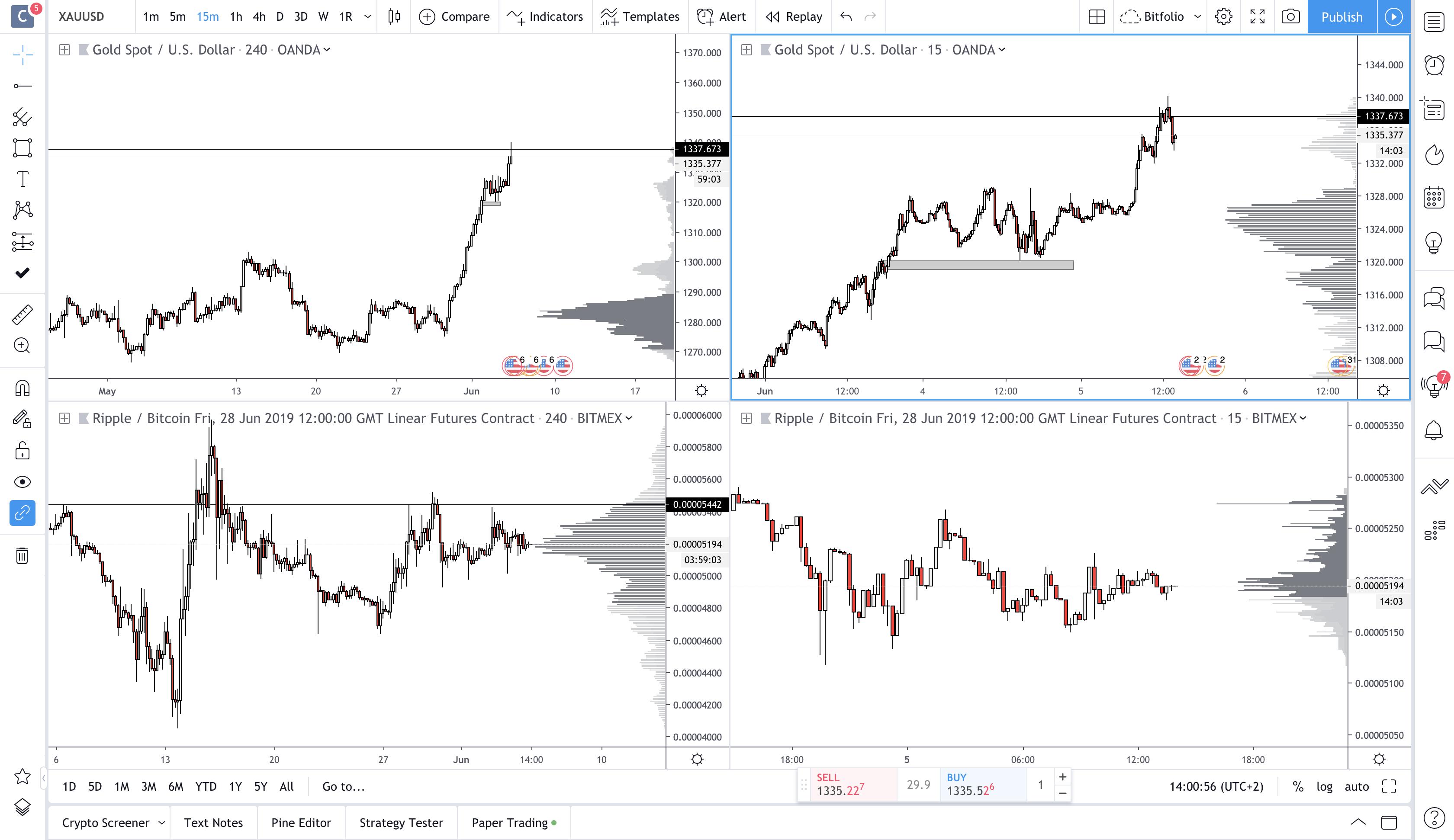 meerdere tradingview charts